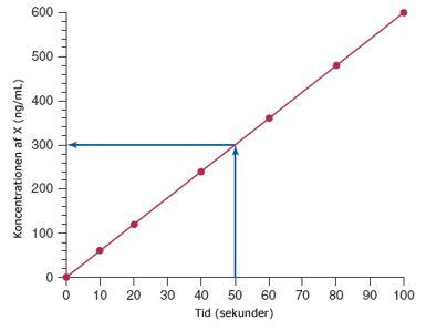 2d7f9b21184 I det kliniske laboratorie, er det ofte nødvendigt at bestemme  koncentrationen af et stof, ud fra nogle egenskaber for stoffet som direkte  kan måles.